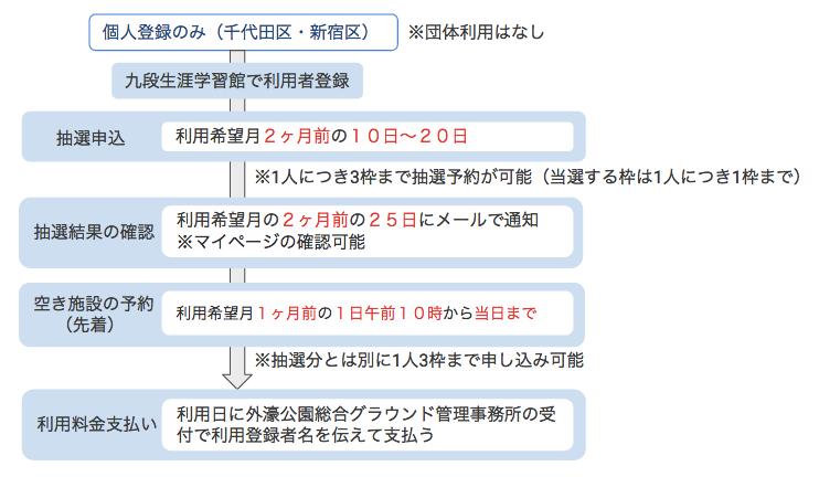 千代田区区営コート予約の流れ