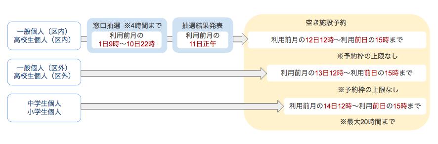 江戸川区 予約の流れ