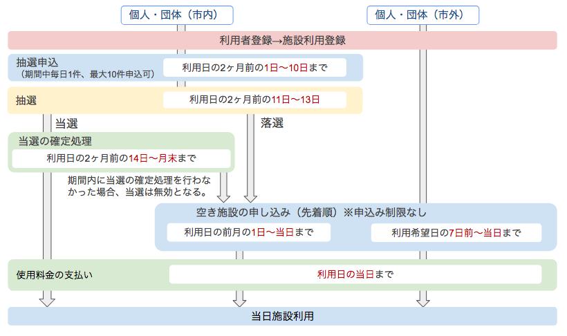 武蔵野市 予約の流れ
