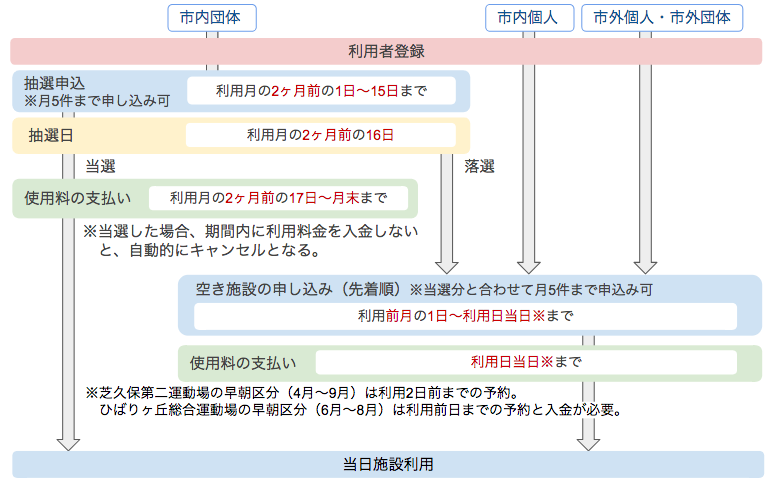 西東京市 予約の流れ