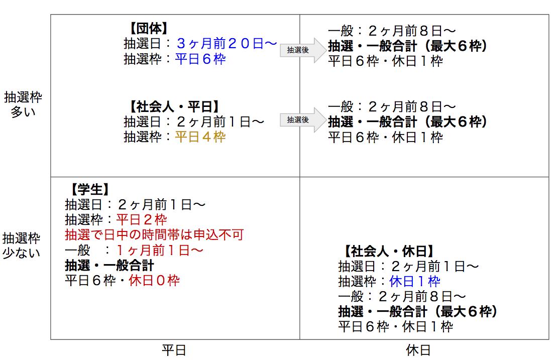 文京区テニスコート登録区分
